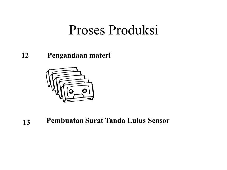 Proses Produksi 12 Pengandaan materi