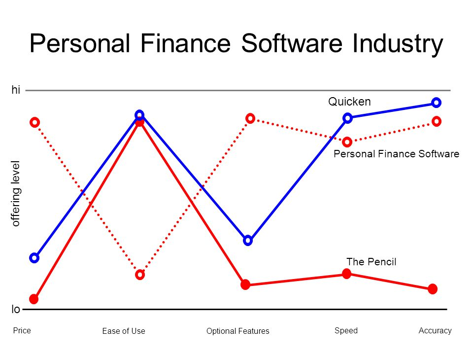 Personal Finance Software Industry
