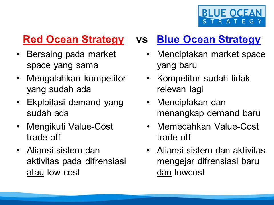 Red Ocean Strategy vs Blue Ocean Strategy