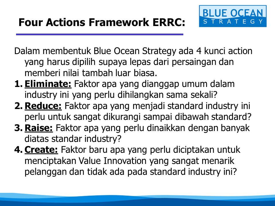 Four Actions Framework ERRC: