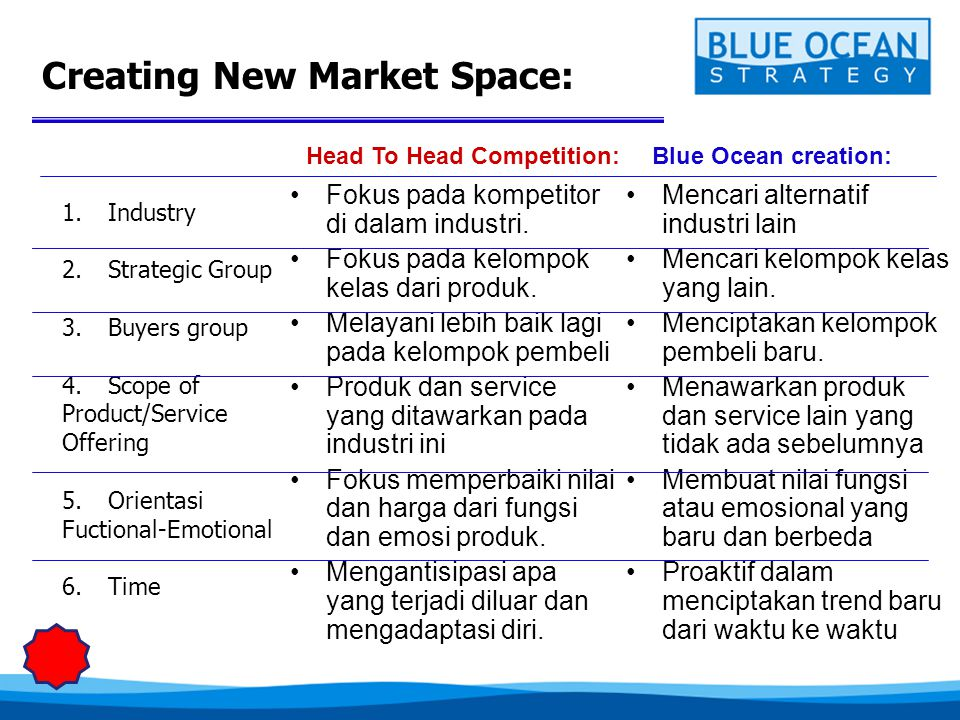Creating New Market Space: