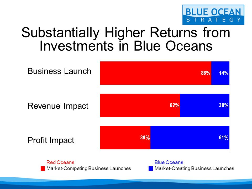 Substantially Higher Returns from Investments in Blue Oceans