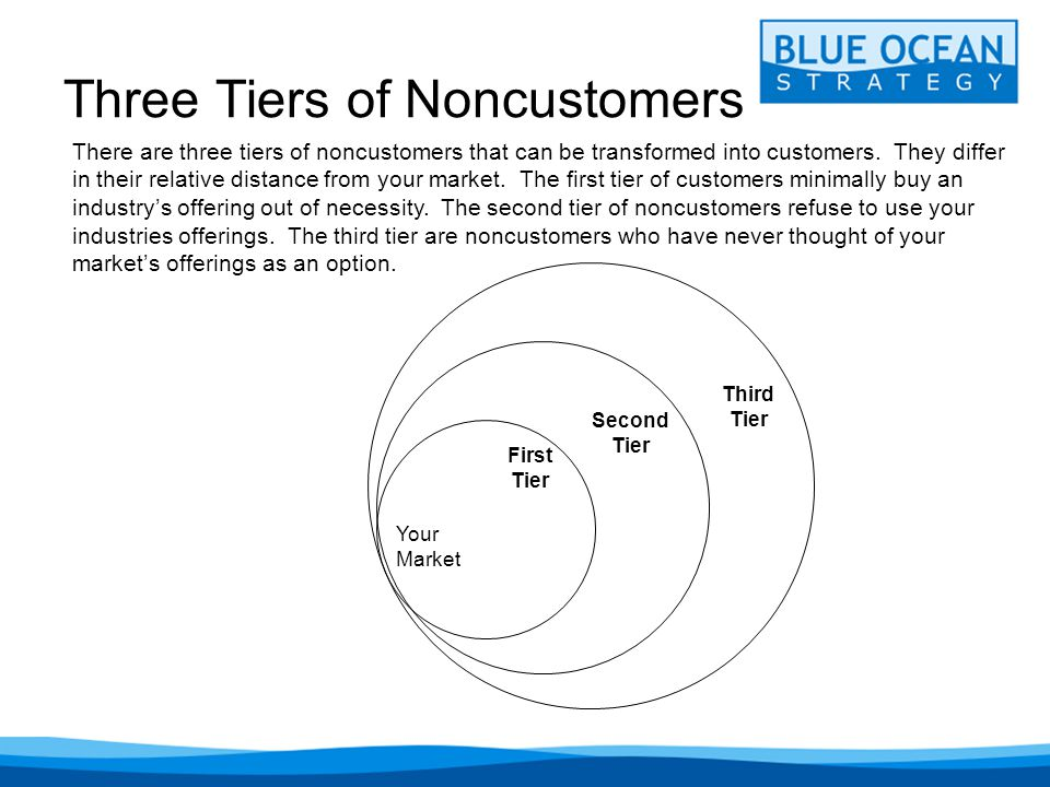 Three Tiers of Noncustomers