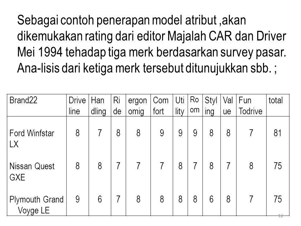 Sebagai contoh penerapan model atribut ,akan dikemukakan rating dari editor Majalah CAR dan Driver Mei 1994 tehadap tiga merk berdasarkan survey pasar. Ana-lisis dari ketiga merk tersebut ditunujukkan sbb. ;