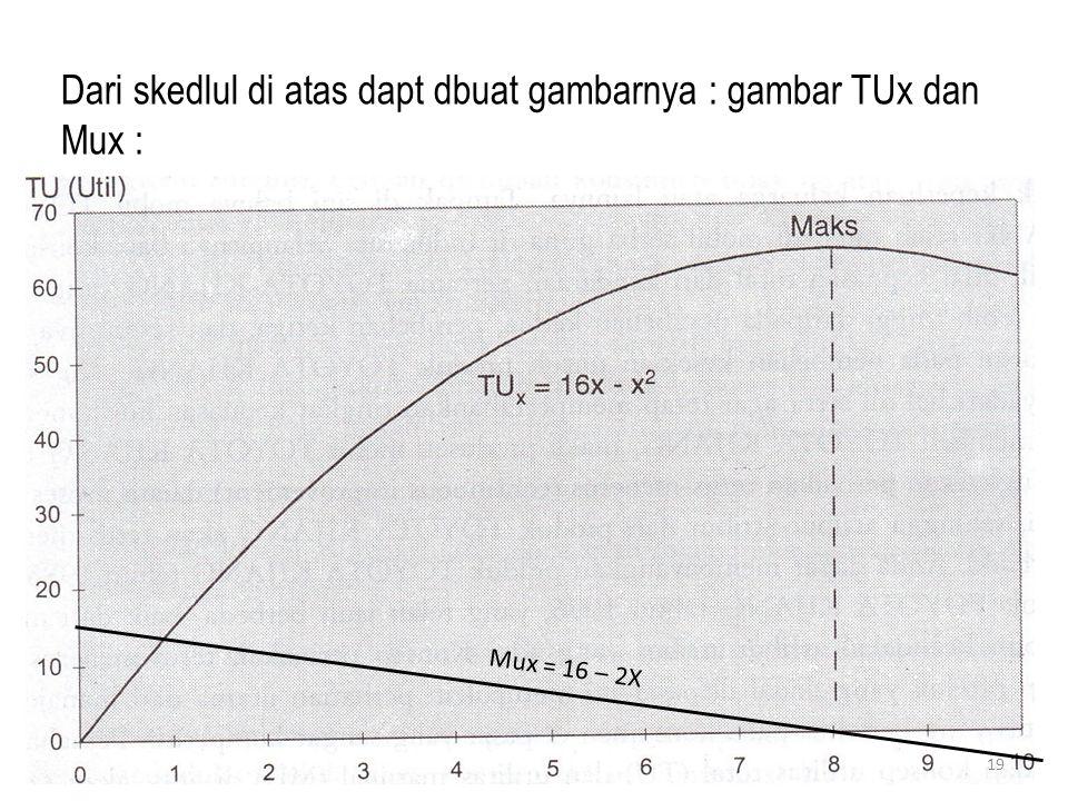 Dari skedlul di atas dapt dbuat gambarnya : gambar TUx dan Mux :