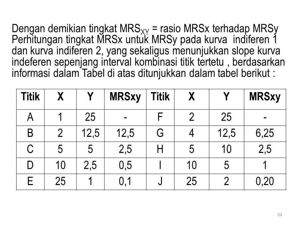 Dengan demikian tingkat MRSXY = rasio MRSx terhadap MRSy