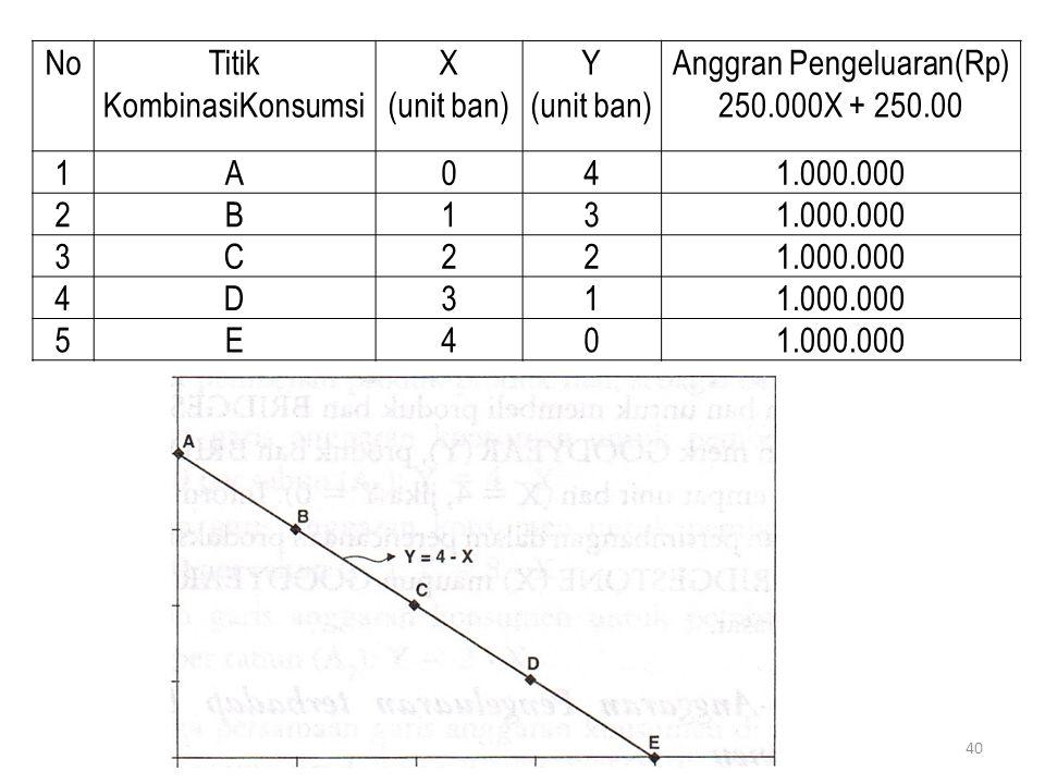 Anggran Pengeluaran(Rp)