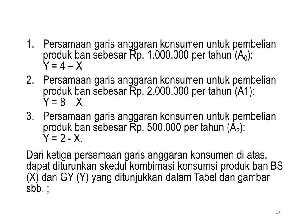 Persamaan garis anggaran konsumen untuk pembelian produk ban sebesar Rp. 1.000.000 per tahun (A0): Y = 4 – X