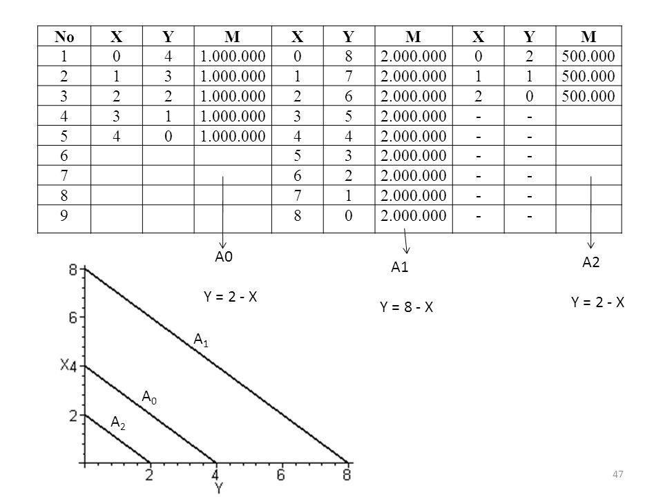 No X. Y. M. 1. 4. 1.000.000. 8. 2.000.000. 2. 500.000. 3. 7. 6. 5. - 9. A0. Y = 2 - X.