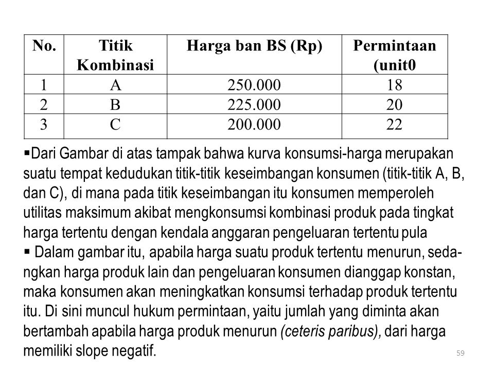 No. Titik Kombinasi. Harga ban BS (Rp) Permintaan (unit0. 1. A. 250.000. 18. 2. B. 225.000.