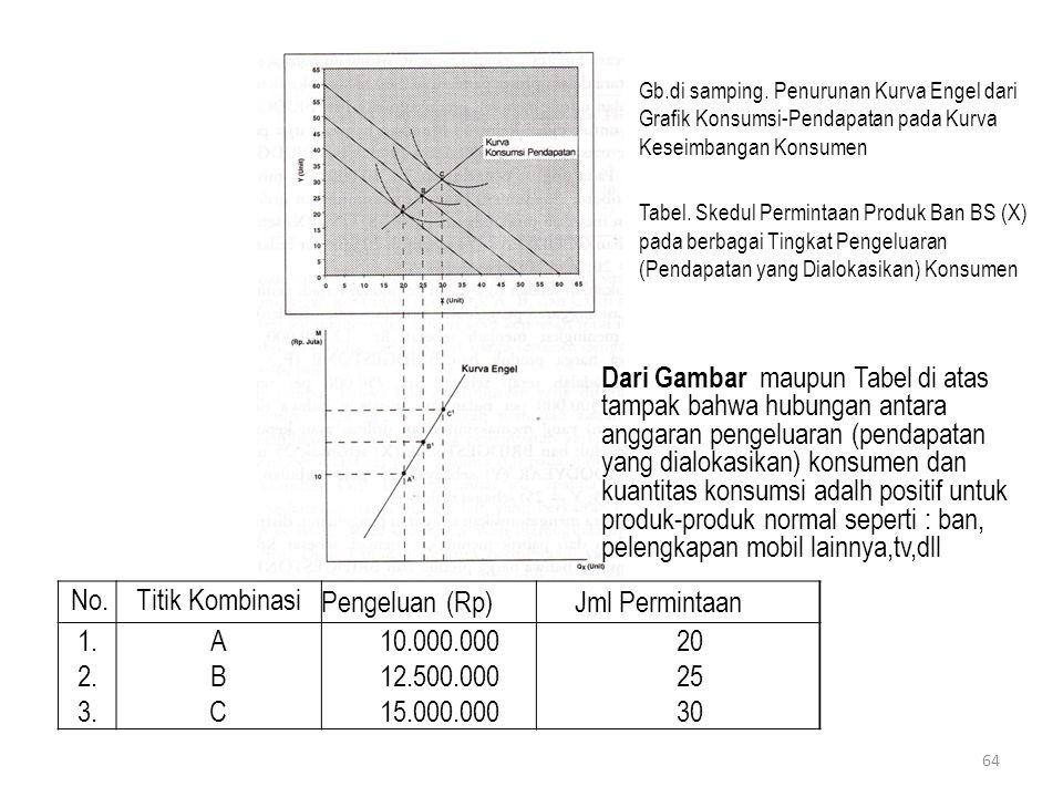 Gb.di samping. Penurunan Kurva Engel dari Grafik Konsumsi-Pendapatan pada Kurva Keseimbangan Konsumen