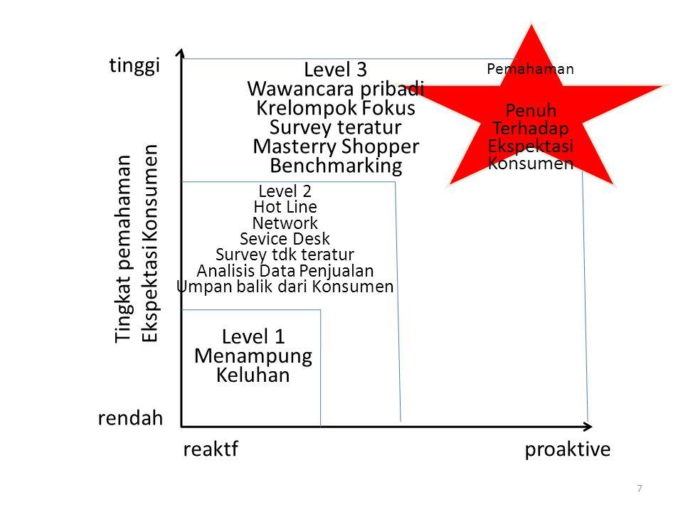 tinggi Level 3 Wawancara pribadi Krelompok Fokus Survey teratur