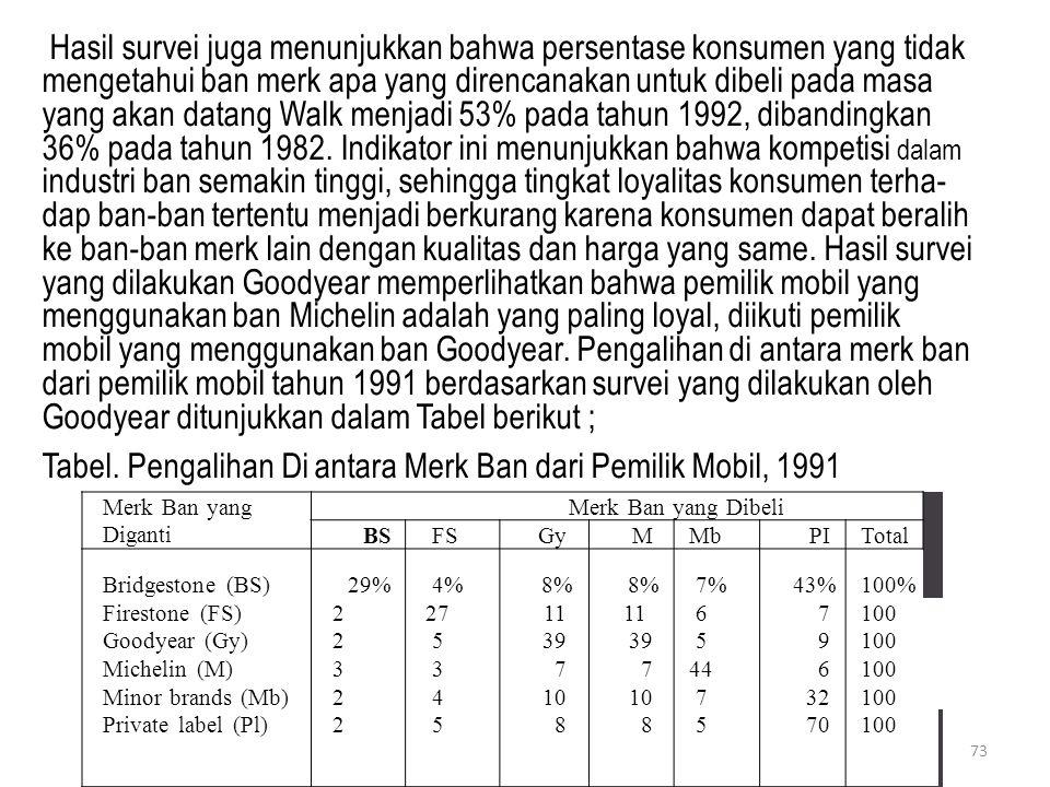 Tabel. Pengalihan Di antara Merk Ban dari Pemilik Mobil, 1991