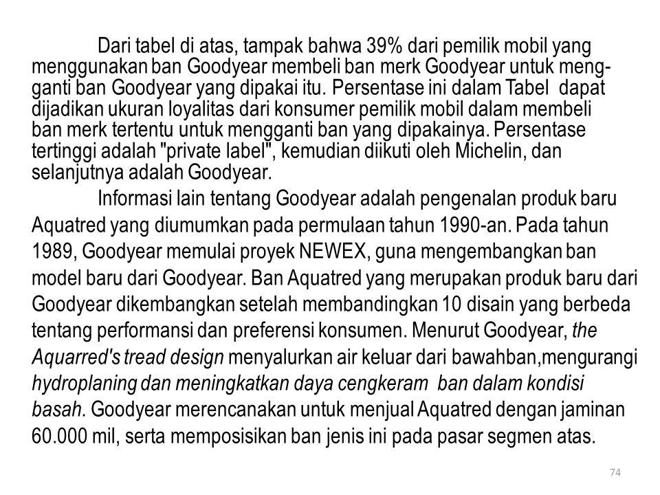 Dari tabel di atas, tampak bahwa 39% dari pemilik mobil yang menggunakan ban Goodyear membeli ban merk Goodyear untuk meng-ganti ban Goodyear yang dipakai itu. Persentase ini dalam Tabel dapat dijadikan ukuran loyalitas dari konsumer pemilik mobil dalam membeli ban merk tertentu untuk mengganti ban yang dipakainya. Persentase tertinggi adalah private label , kemudian diikuti oleh Michelin, dan selanjutnya adalah Goodyear.