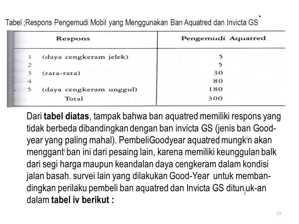 Tabel ;Respons Pengemudi Mobil yang Menggunakan Ban Aquatred dan Invicta GS`
