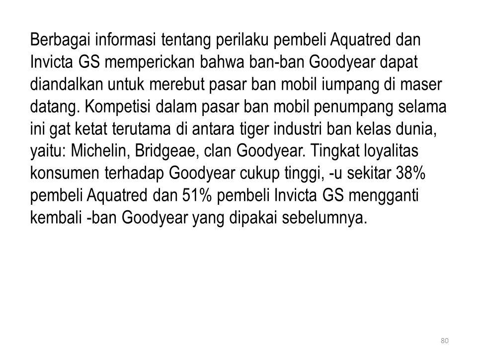 Berbagai informasi tentang perilaku pembeli Aquatred dan Invicta GS memperickan bahwa ban-ban Goodyear dapat diandalkan untuk merebut pasar ban mobil iumpang di maser datang.