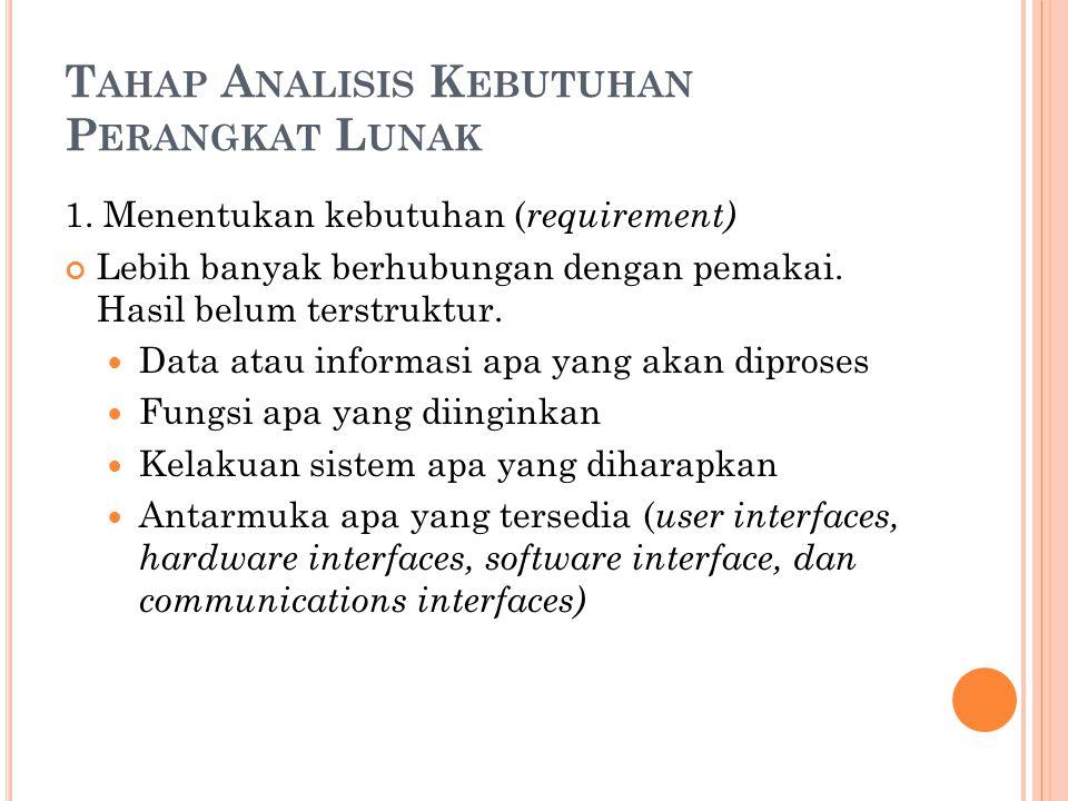 Tahap Analisis Kebutuhan Perangkat Lunak