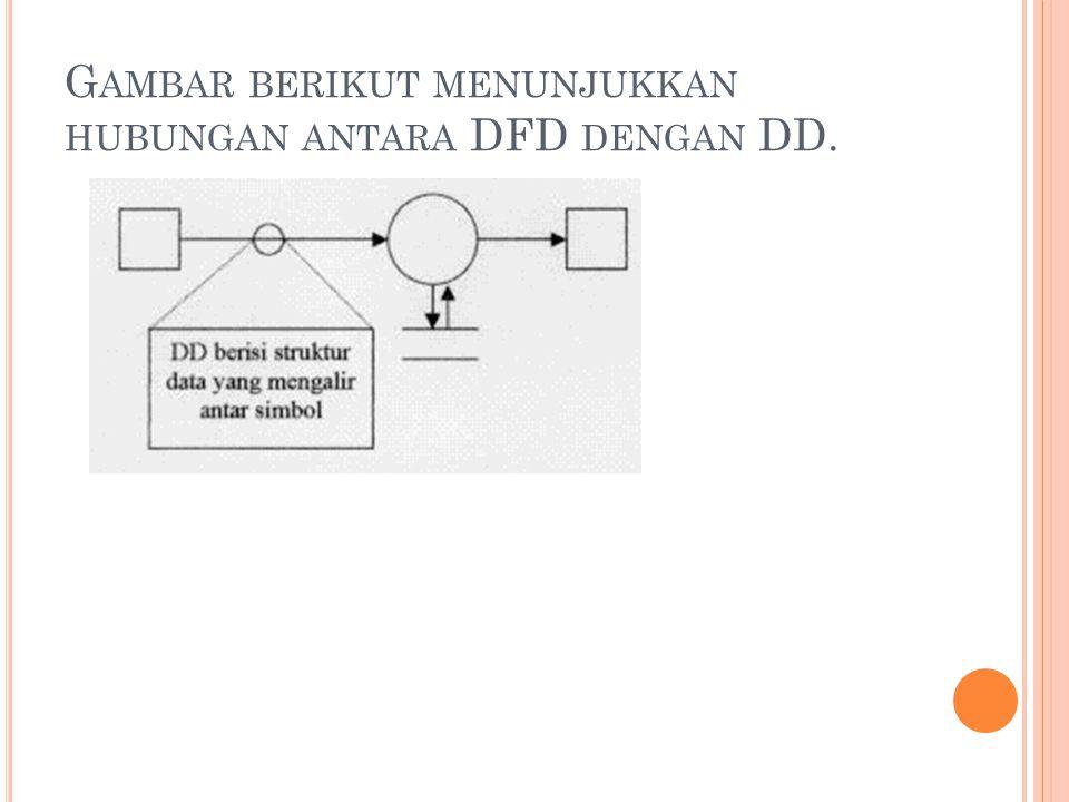 Gambar berikut menunjukkan hubungan antara DFD dengan DD.