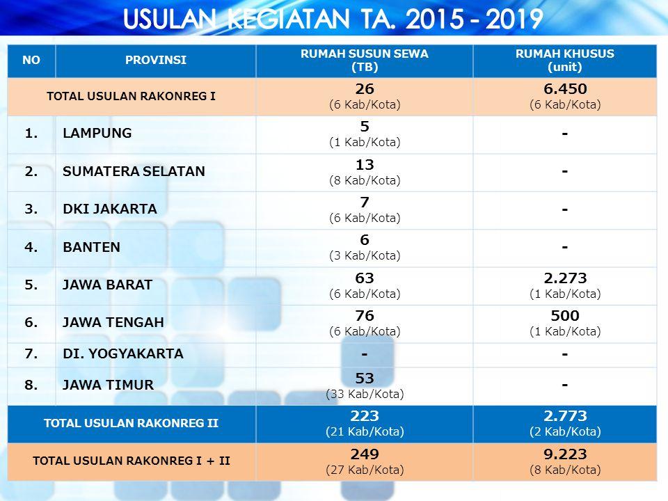 USULAN KEGIATAN TA. 2015 - 2019 NO. PROVINSI. RUMAH SUSUN SEWA. (TB) RUMAH KHUSUS. (unit) TOTAL USULAN RAKONREG I.