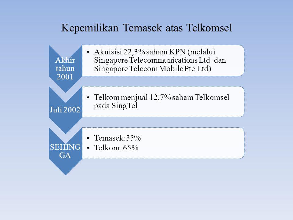 Kepemilikan Temasek atas Telkomsel