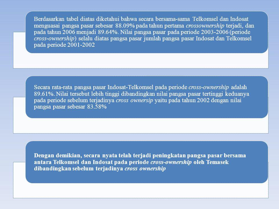 Berdasarkan tabel diatas diketahui bahwa secara bersama-sama Telkomsel dan Indosat menguasai pangsa pasar sebesar 88.09% pada tahun pertama crossownership terjadi, dan pada tahun 2006 menjadi 89.64%. Nilai pangsa pasar pada periode 2003-2006 (periode cross-ownership) selalu diatas pangsa pasar jumlah pangsa pasar Indosat dan Telkomsel pada periode 2001-2002