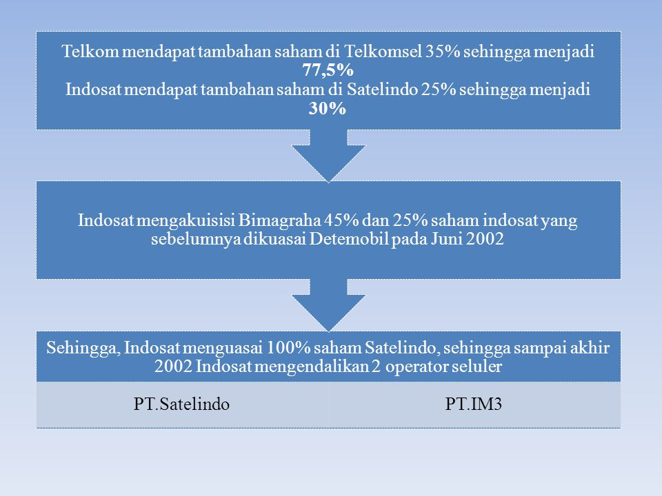 Telkom mendapat tambahan saham di Telkomsel 35% sehingga menjadi 77,5% Indosat mendapat tambahan saham di Satelindo 25% sehingga menjadi 30%