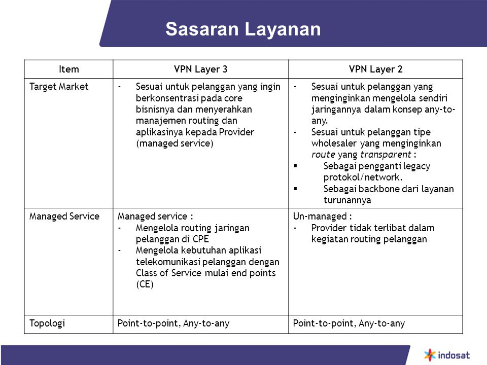 Sasaran Layanan Item VPN Layer 3 VPN Layer 2 Target Market