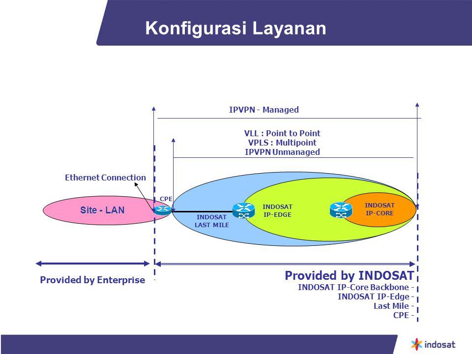 Konfigurasi Layanan Provided by INDOSAT Site - LAN