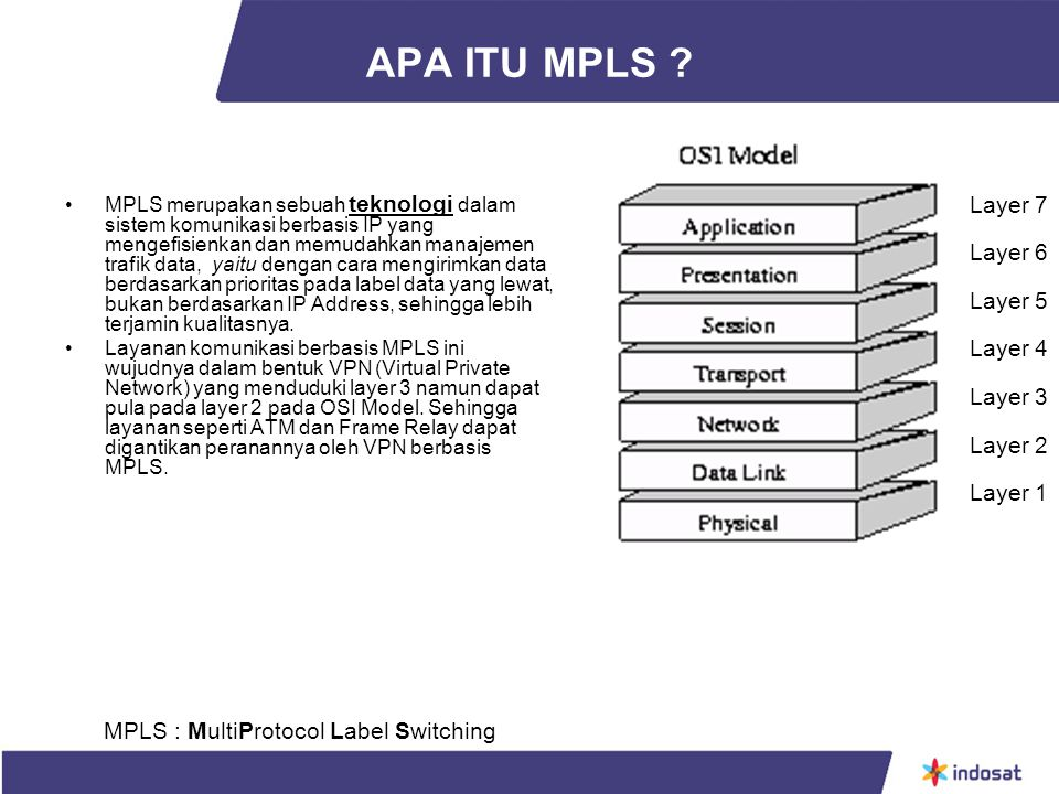 APA ITU MPLS Layer 7 Layer 6 Layer 5 Layer 4 Layer 3 Layer 2 Layer 1