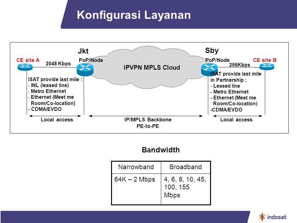 Konfigurasi Layanan Jkt Sby Bandwidth 4, 6, 8, 10, 45, 100, 155 Mbps