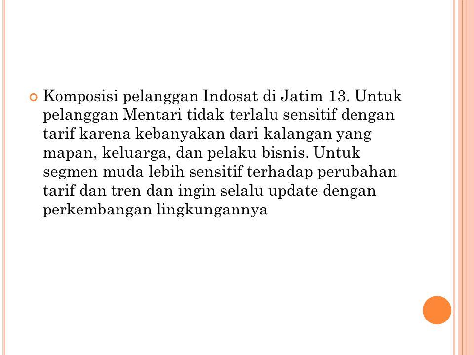 Komposisi pelanggan Indosat di Jatim 13