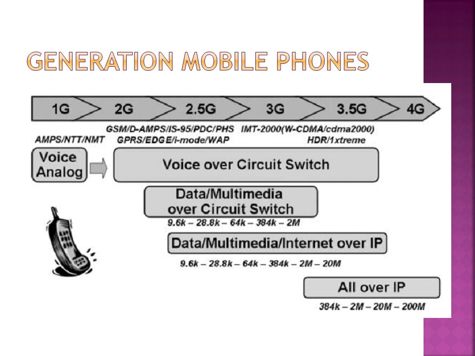 Generation Mobile Phones