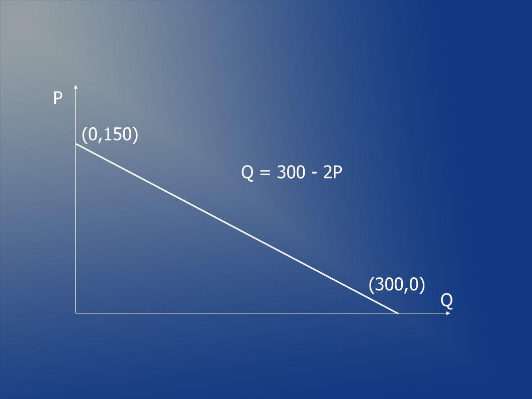 P (0,150) Q = 300 - 2P (300,0) Q
