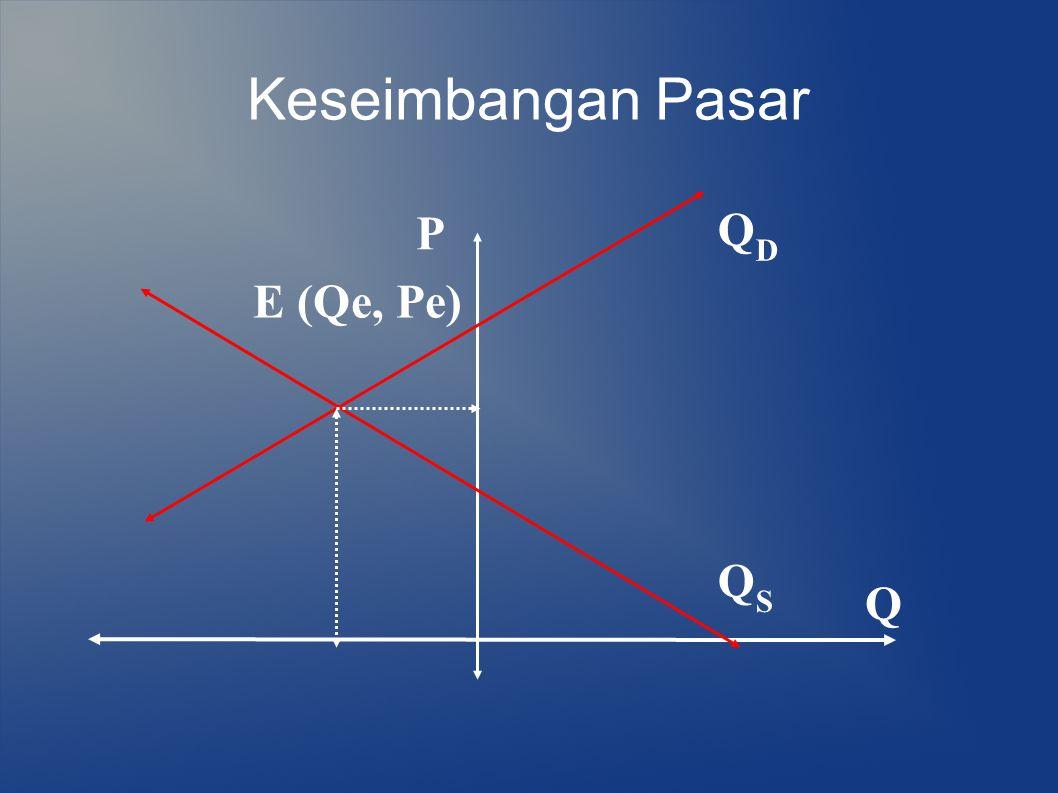 Keseimbangan Pasar P QD E (Qe, Pe) QS Q