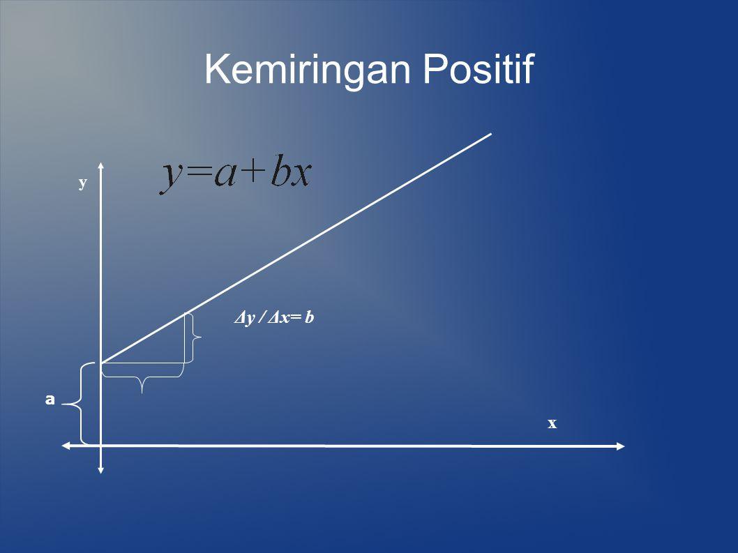 Kemiringan Positif y Δy / Δx= b a x