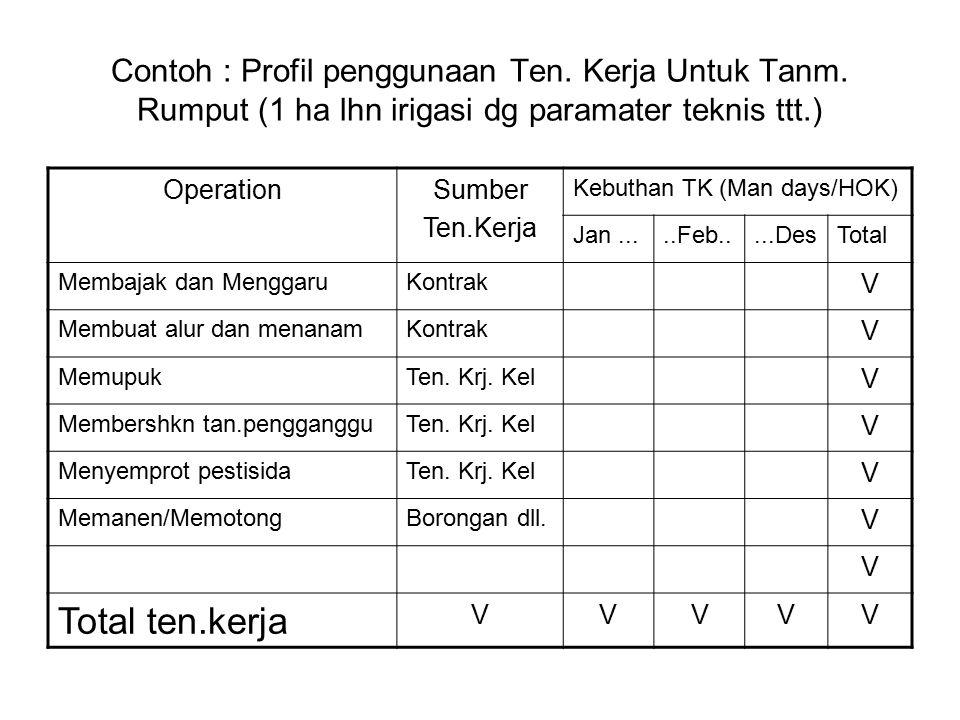 Contoh : Profil penggunaan Ten. Kerja Untuk Tanm
