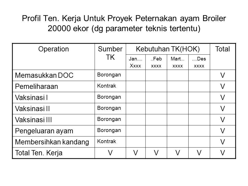 Profil Ten. Kerja Untuk Proyek Peternakan ayam Broiler 20000 ekor (dg parameter teknis tertentu)