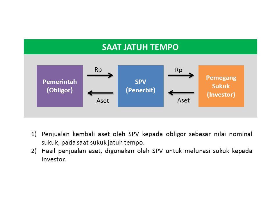 Pemegang Sukuk (Investor)