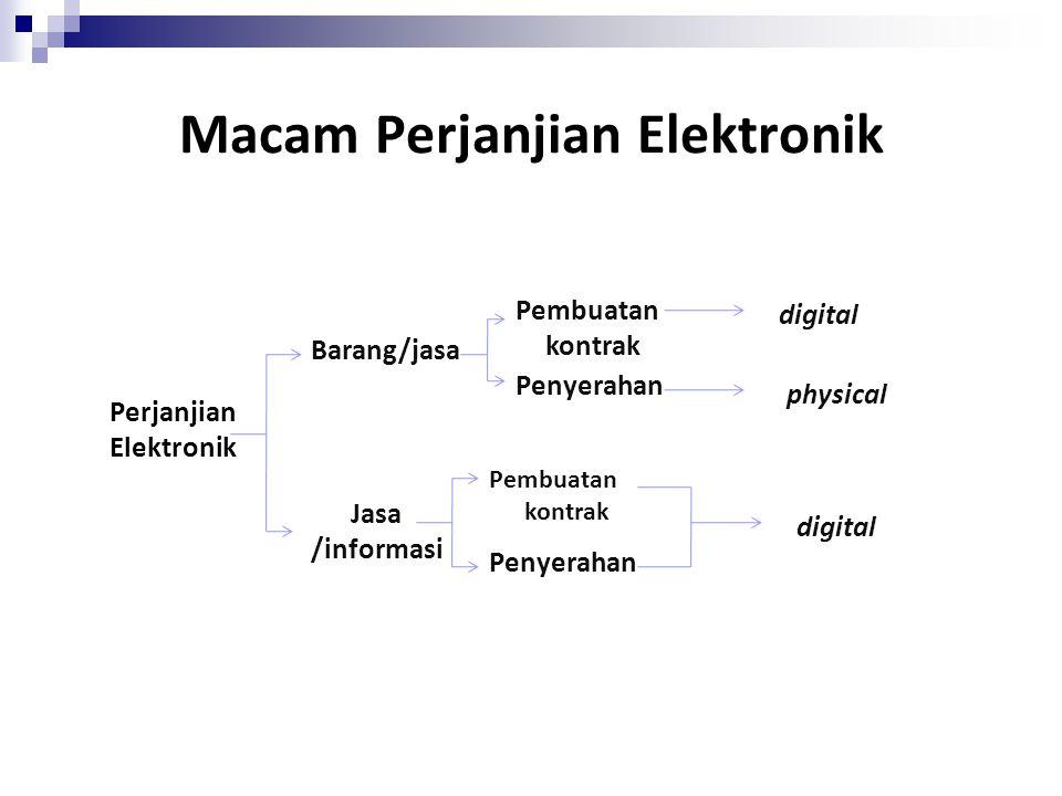 Macam Perjanjian Elektronik