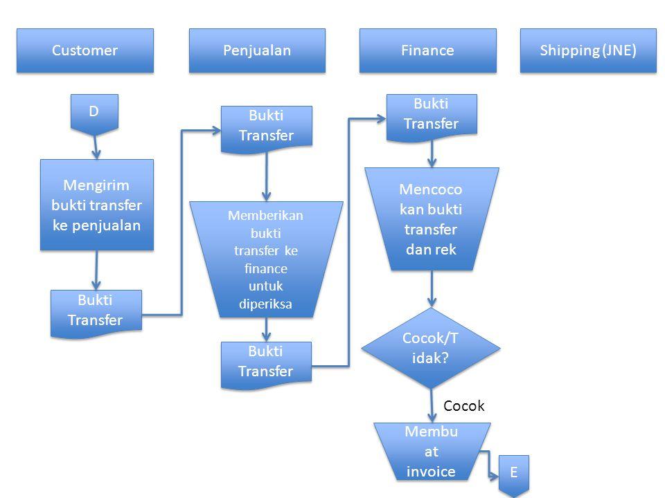 Mengirim bukti transfer ke penjualan Mencocokan bukti transfer dan rek