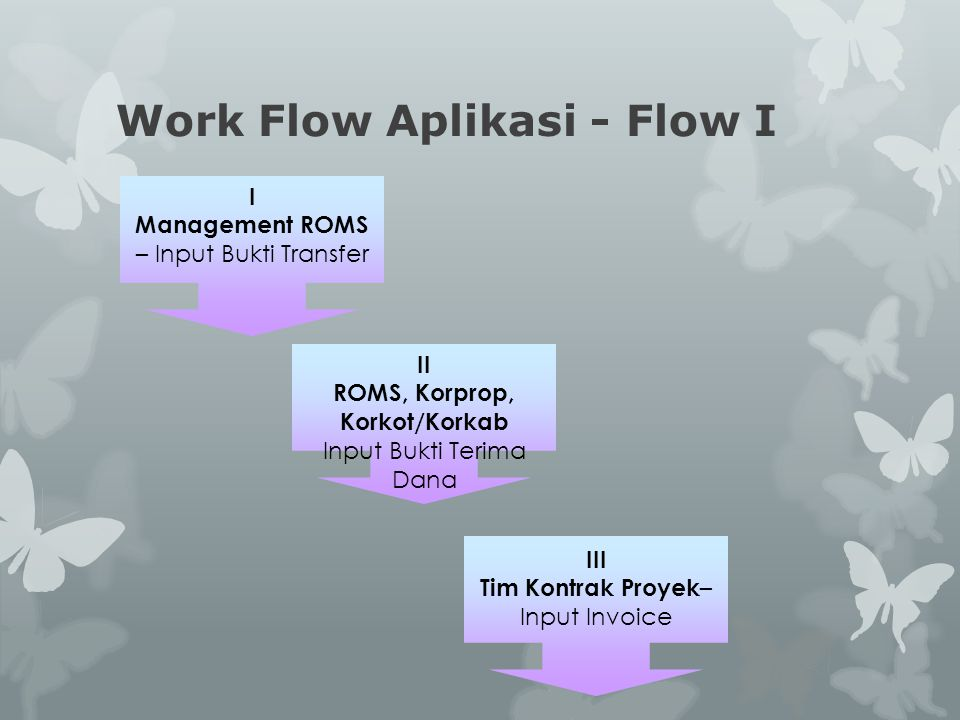 Work Flow Aplikasi - Flow I