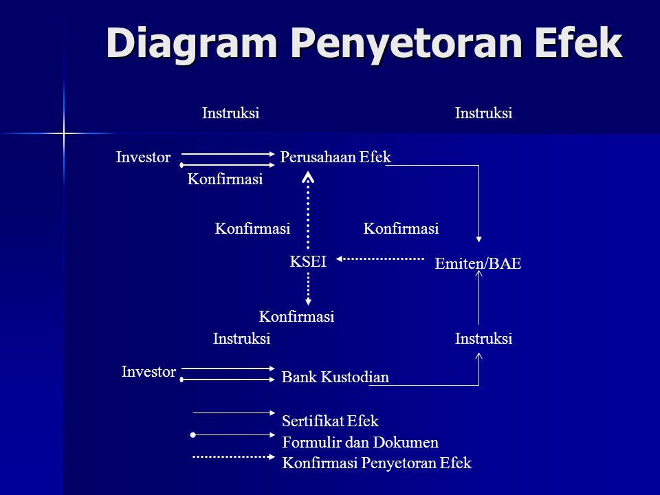 Diagram Penyetoran Efek
