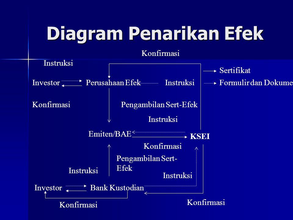 Diagram Penarikan Efek