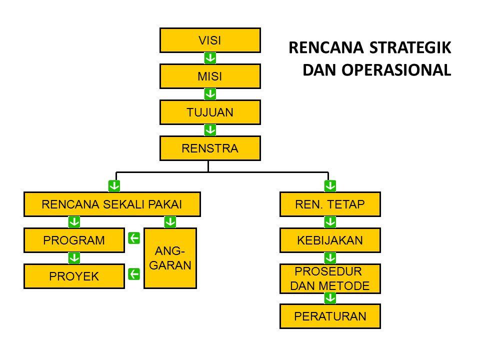 RENCANA STRATEGIK DAN OPERASIONAL