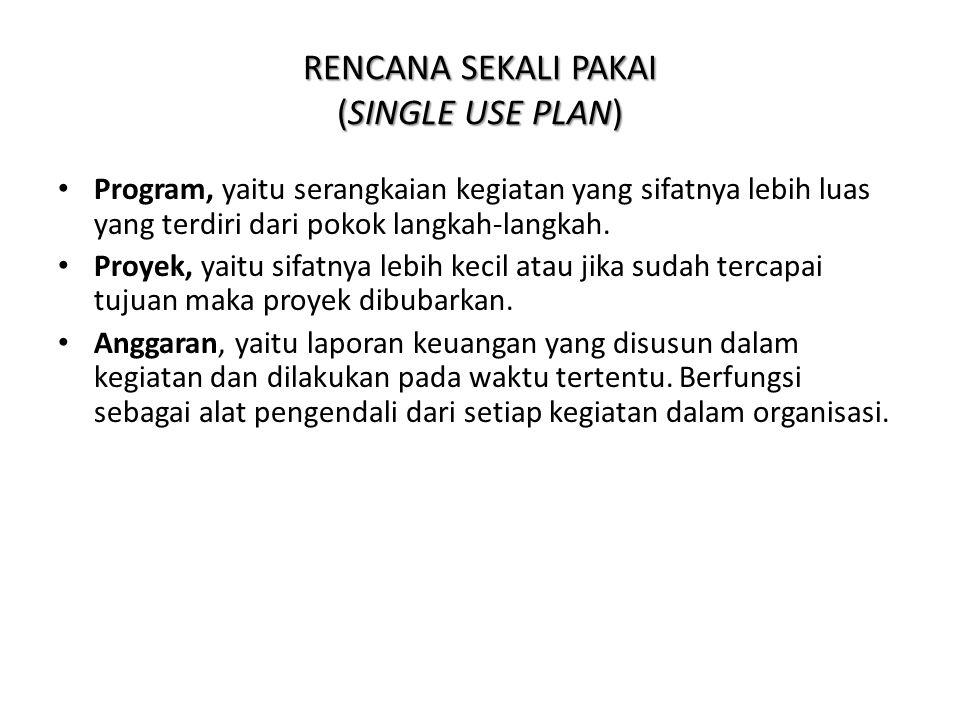 RENCANA SEKALI PAKAI (SINGLE USE PLAN)