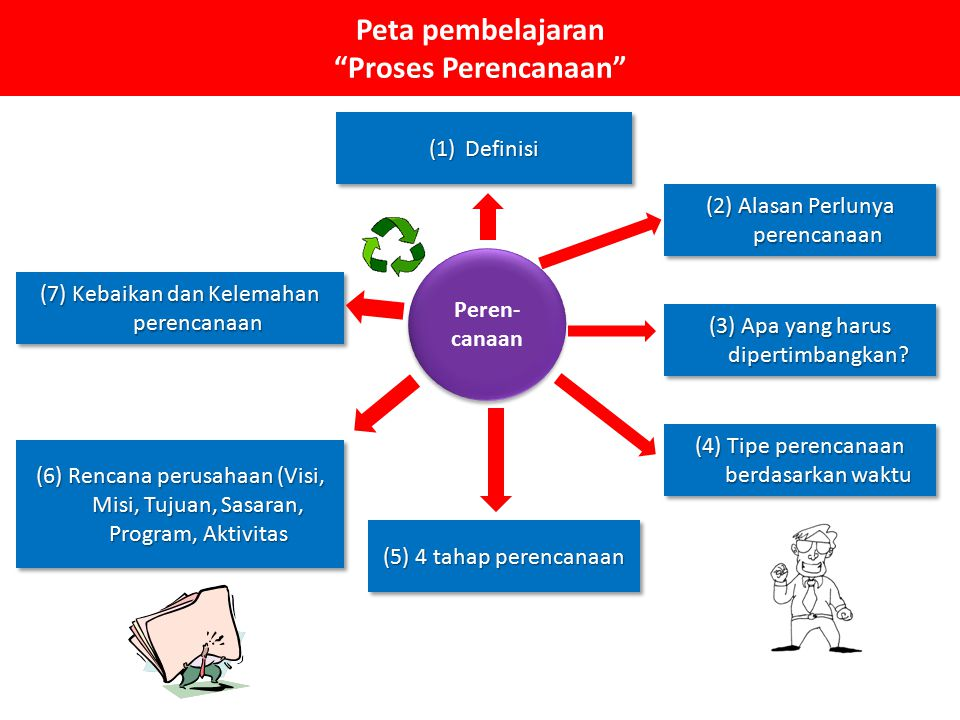 Peta pembelajaran Proses Perencanaan