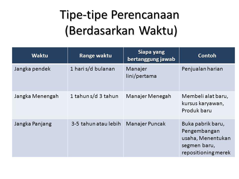 Tipe-tipe Perencanaan (Berdasarkan Waktu)