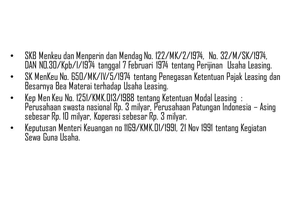 Dasar Hukum Leasing di Indonesia