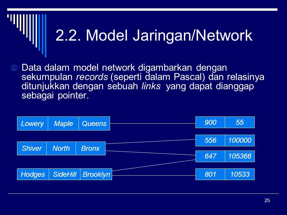 2.2. Model Jaringan/Network