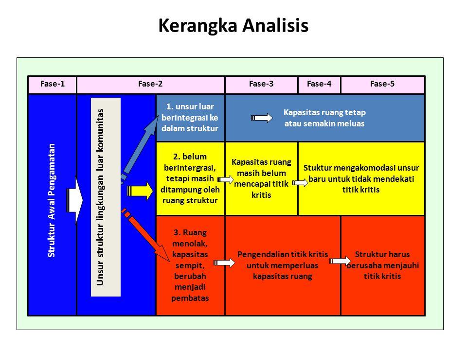 Kerangka Analisis Unsur struktur lingkungan luar komunitas